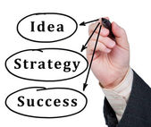 Words idea, strategy and success written in marker on glass. — Stock Photo