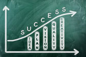 Success diagram — Stockfoto