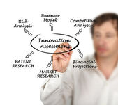 Diagram of innovation assessment — Stok fotoğraf