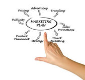 Presentation of marketing plan — Stock Photo