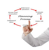 Diagram of planning process — Stock fotografie