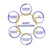 Asset allocation — Stock Photo