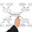 Foto Stock: Diagram of website