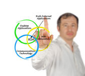 Diagram of rich internet application — Stock Photo