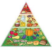 Piramide alimentare — Vettoriale Stock
