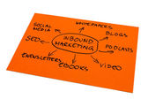 Inbound Marketing — Stock Photo
