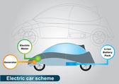 Elektrické auto režim — Stock vektor