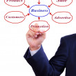 Business man hand writing business diagram — Stock Photo