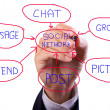 Business man hand writing social network chart — Stock Photo