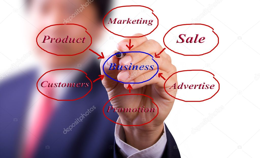 Business man hand writing business diagram  Stock Photo #11273344