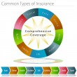 Royalty-Free Stock Imagen vectorial: Common Types of Insurance