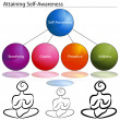 Attaining Self Awareness - Stock Vector