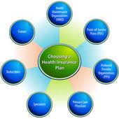 Choosing A Health Insurance Plan Chart — Stock Vector