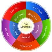 Estratégias de dieta — Vetor de Stock
