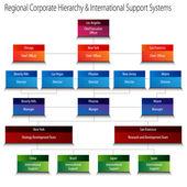 Jerarquía corporativa regional y sistemas de apoyo internacional c — Vector de stock