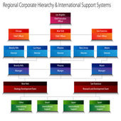 Regional Corporate Hierarchy and International Support Systems C — Stock Vector