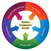 Incorporation Benefits Wheel — Vettoriale Stock