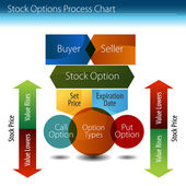Stock Options Process Chart — Stock Vector