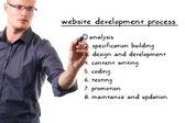 Webbplats utvecklingsprojekt — Stockfoto