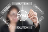 Business lady write plan to goal. — Stock Photo