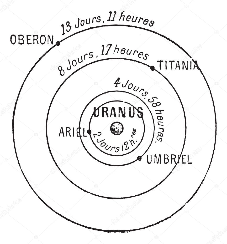 Uranus (center), showing moons Ariel, Umbriel, Titania and Oberon, vintage engraved illustration. Dictionary of Words and Things - Larive and Fleury - 1895  Stock Vector #10999021