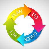 Vector Plan Do Check Act diagram — Stock Vector