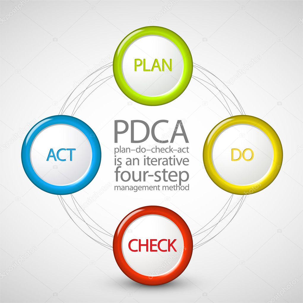 vector plan do check act diagram   stock vector © orson    vector pdca  plan do check act  diagram  schema   vector by orson
