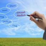Social media concept — Stock Photo #11219643