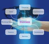 Success Factor — Stock Photo