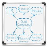 Cloud Computing Diagram — Stock Vector