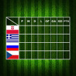 Royalty-Free Stock Photo: Soccer ( Football ) Table score ,euro 2012 group A