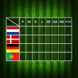 Soccer  ( Football ) Table score ,euro 2012 group B - Stock Photo