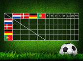 Soccer ( Football ) Table score ,euro 2012 group B — Foto de Stock