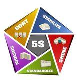 5S Methodology — Stock Photo