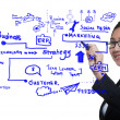 Man drawing idea board of business process — Stock Photo #12045772