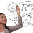 Business woman drawing idea board of business process — Stock Photo