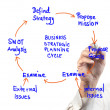 Stock Photo: Business womdrawing ideboard of business strategic planning