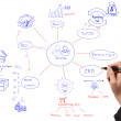 Business women drawing idea board of business process diagram — Stock Photo