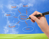 Business man drawing social network diagram on the blue sky — Stock Photo