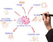 Mulher de negócios, marketing mesa mistura ideia de negócio de desenho — Foto Stock