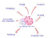 The marketing mix, idea board of business process — Stock Photo