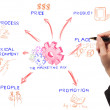 Stock Photo: Business woman drawing the marketing mix idea board of business