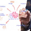 The marketing mix, man drawing idea board of business process — Stock Photo