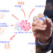 The marketing mix, man drawing idea board of business process - Stock Photo