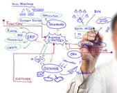 Man drawing idea board of business process — Stock Photo