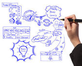 Business woman drawing idea board of business process about branding — Stok fotoğraf