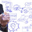 Man drawing idea board of business strategy process, brading  an — Stock Photo