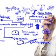 Man drawing idea board of business process — Stock Photo #12306580