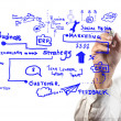 Stock Photo: Mdrawing ideboard of business process