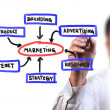 Stock Photo: Business mdrawing business Marketing diagram